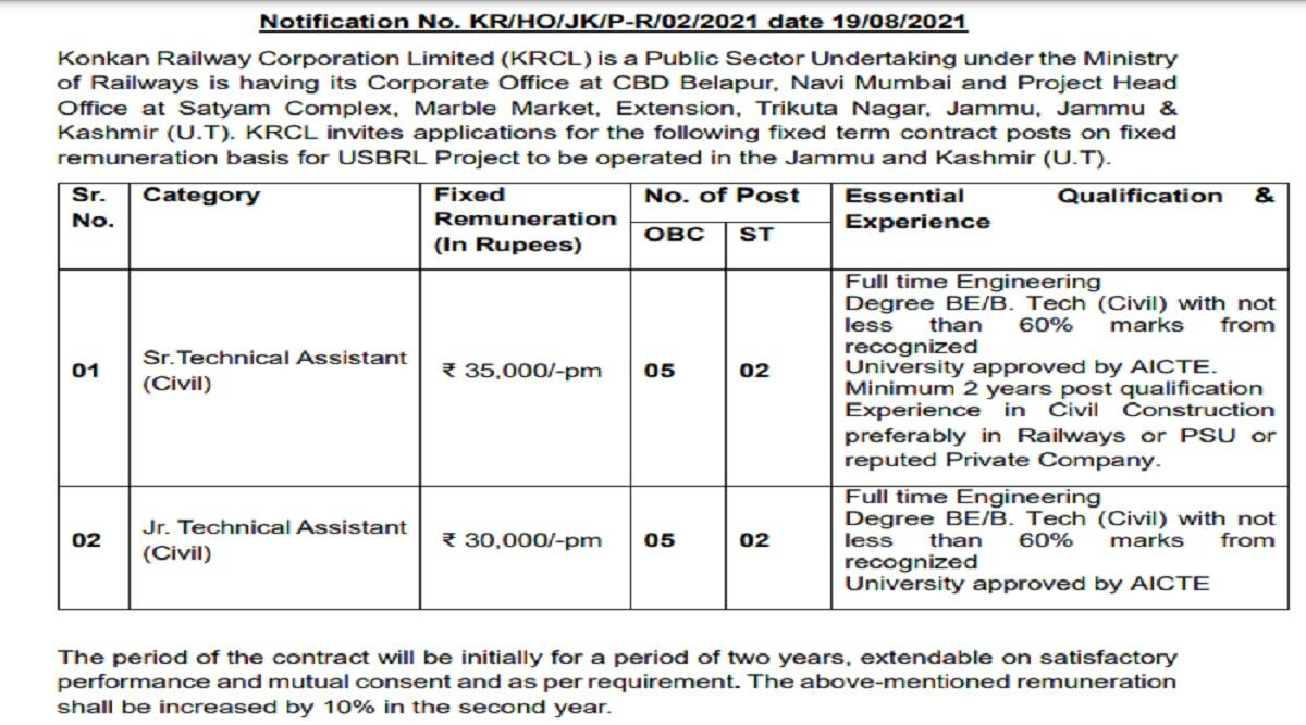 Indian Railway Recruitment 2021: Vacancies announced for Technical Assistant posts at konkanrailway.com