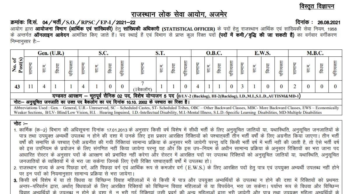 RPSC Recruitment 2021: Notification released for Statistical Officer Posts at rpsc.rajasthan.gov.in.  Check here for complete details