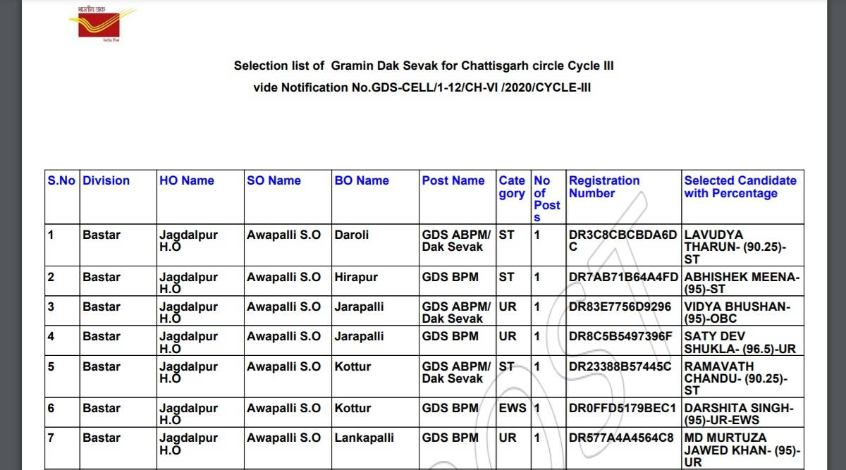 India Post Result 2021: Selection list released for the post of Gramin Dak Sevak in Chhattisgarh Circle at appost.in.  Download with these steps