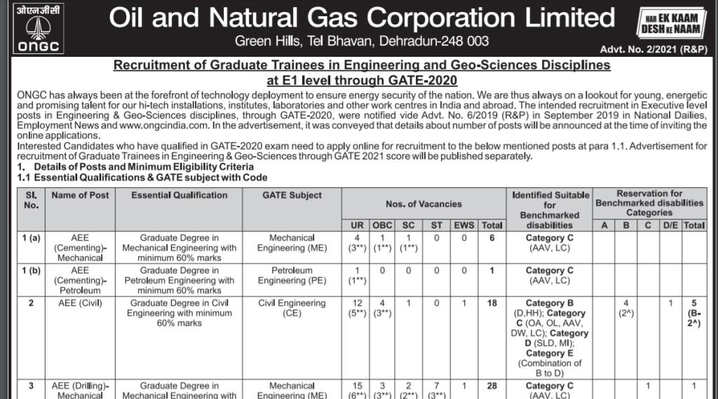 ONGC, ONGC Recruitment, ONGC Graduate Trainee Recruitment, ONGC Notification