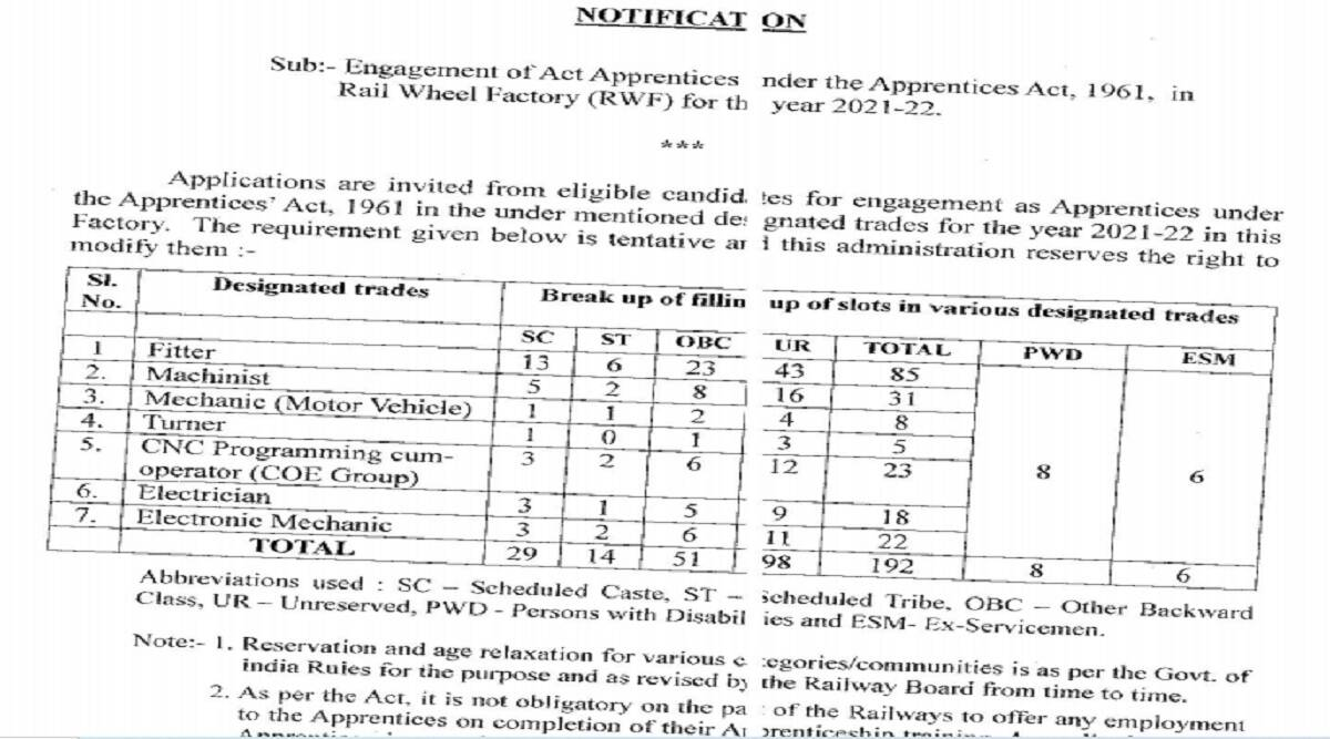 Railway Recruitment 2021: Apply for 192 apprenticeship posts at rwf.indianrailways.gov.in