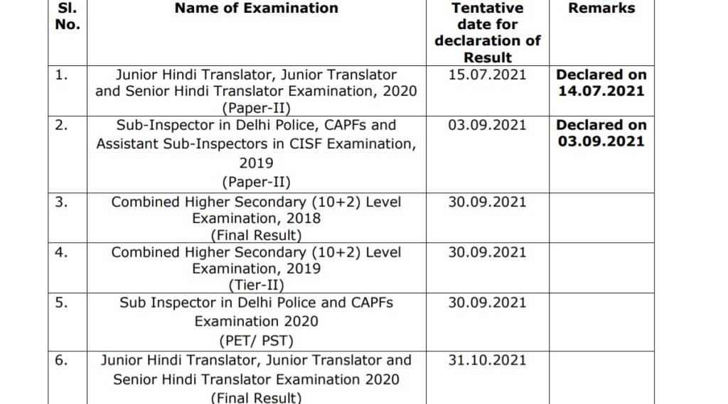 SSC SI CPO Result 2020, SSC Result Notice Latest Update, SSC Latest Notice, SSC Result Latest Notice