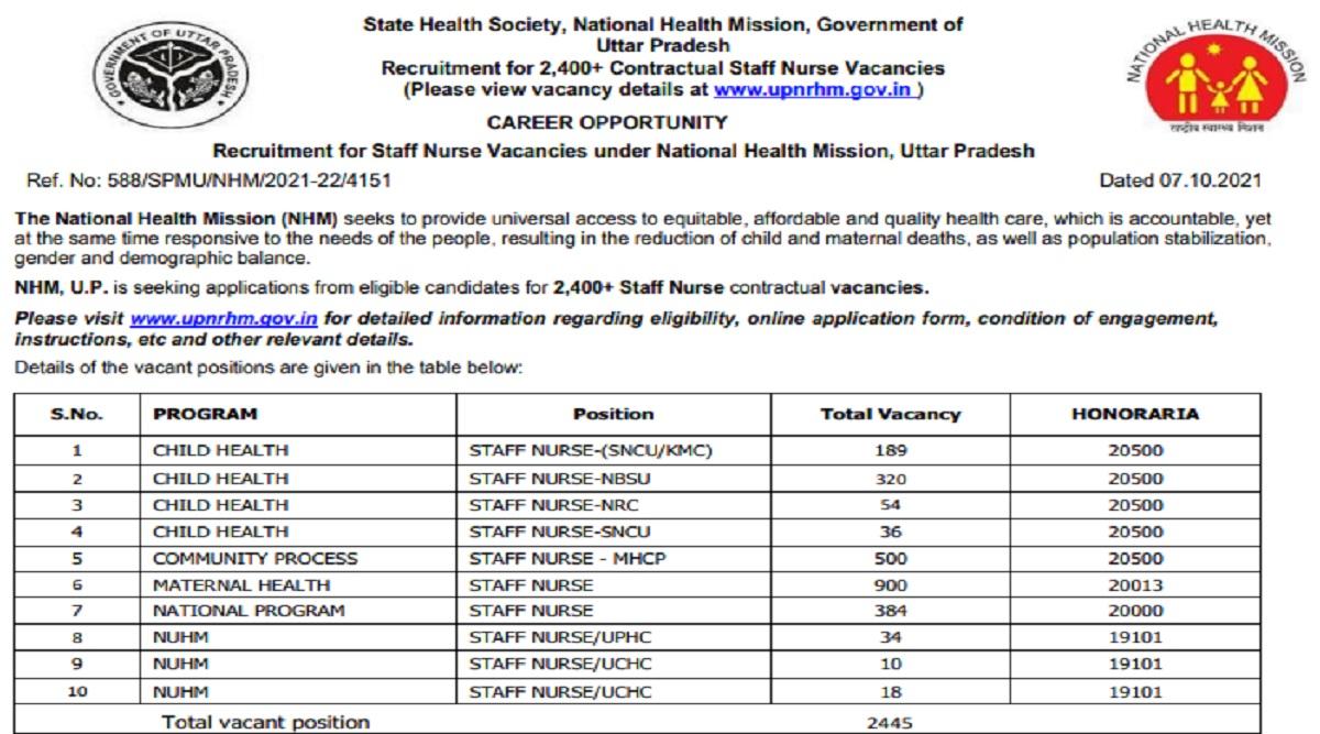 NHM UP Recruitment 2021: Apply Online for 2445 Staff Nurse Posts at upnrhm.gov.in