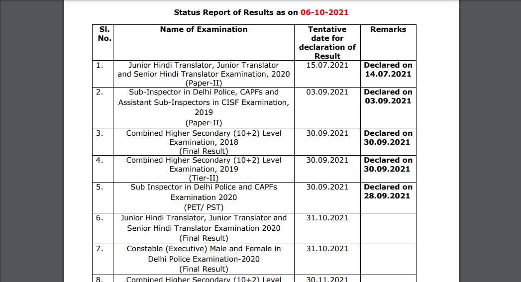 Results of SSC CHSL, CGL, JHT, Constable and JE will come on these dates, here is the complete schedule –