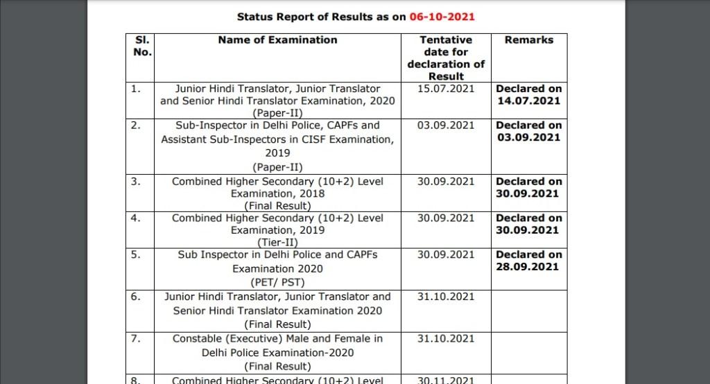 SSC Result 2021, SSC Results 2021, SSC Result 2021 date, SSC Results, ssc.nic.in, ssc result 2019, ssc result 2020, ssc result 2021 date, ssc result 2021 download link,